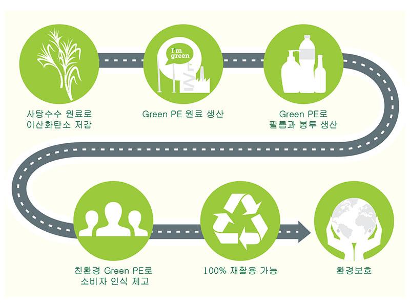 green-pe